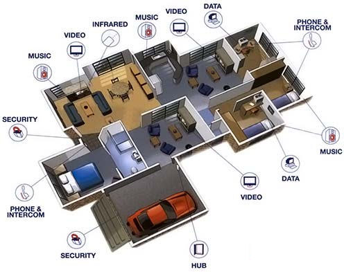 Data Cabling & Digital TV Antennas Cabling, Antennas, Alarm Systems, Home Theatre Installations, TV Reception.